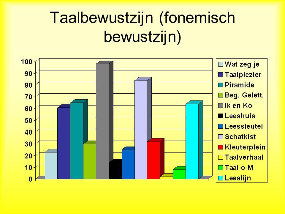 Taalbewustzijn (fonemisch bewustzijn)