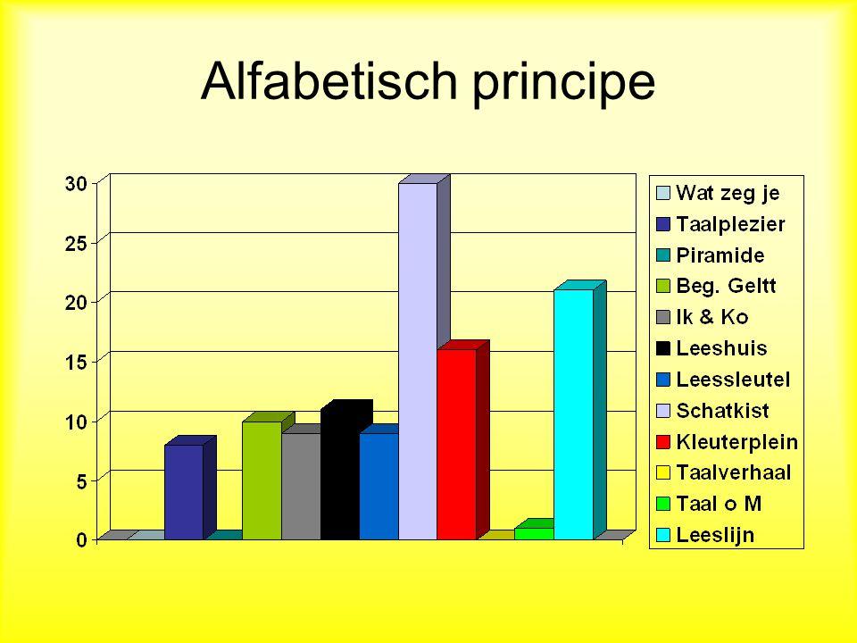 Alfabetisch principe