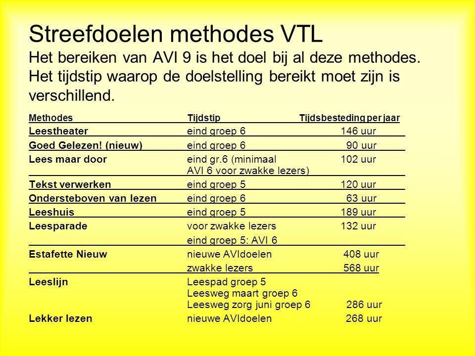 Streefdoelen methodes VTL Het bereiken van AVI 9 is het doel bij al deze methodes. Het tijdstip waarop de doelstelling bereikt moet zijn is verschillend.