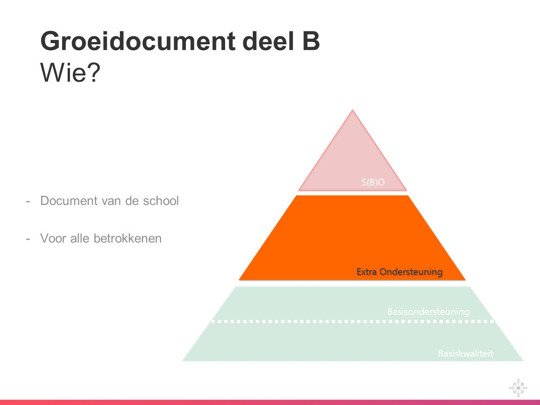 Groeidocument deel B Wie