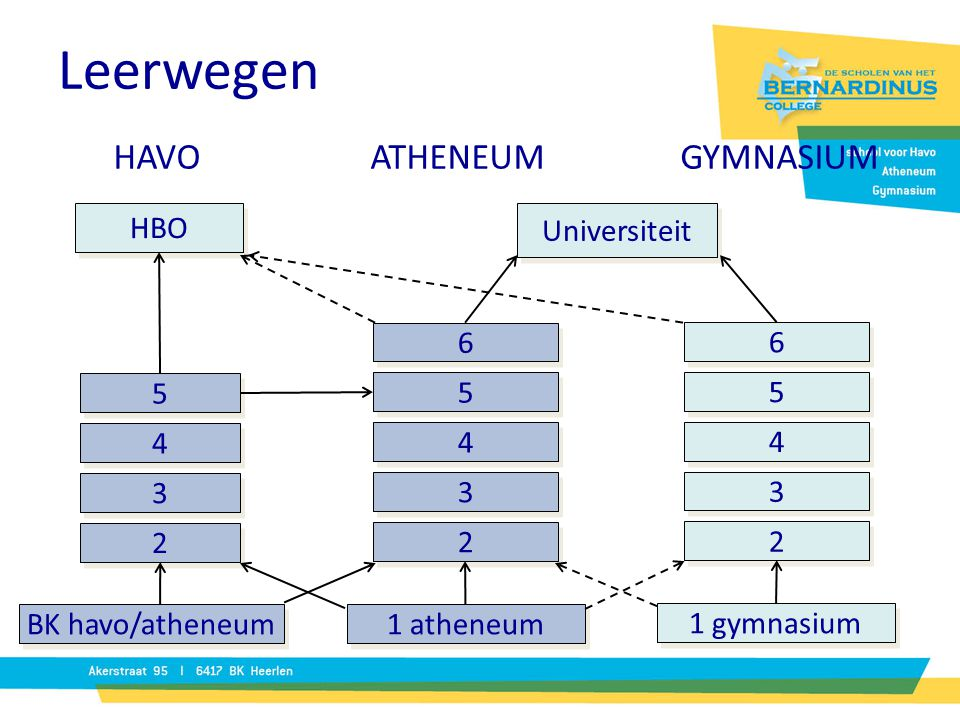 Leerwegen HAVO ATHENEUM GYMNASIUM HBO Universiteit 2 5 4 3 6
