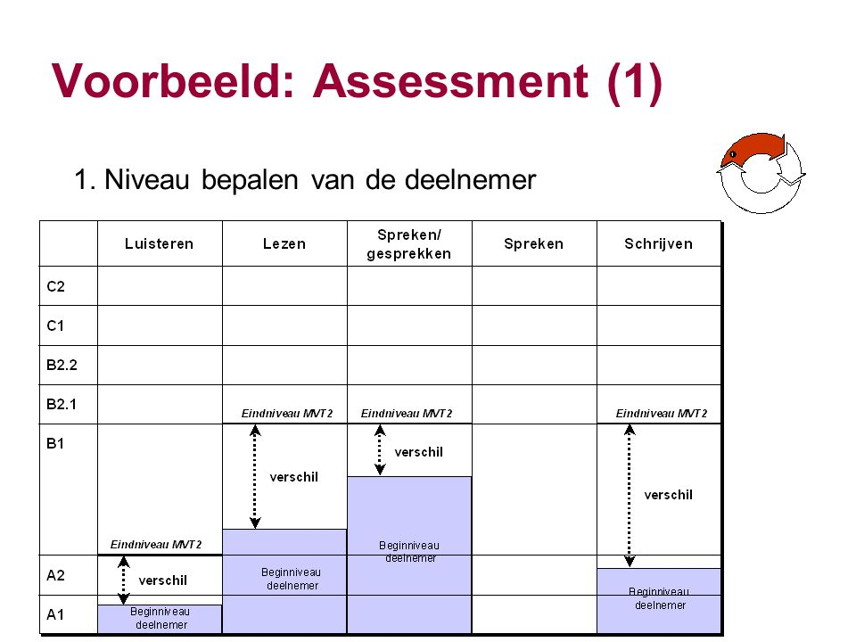 Voorbeeld: Assessment (1)