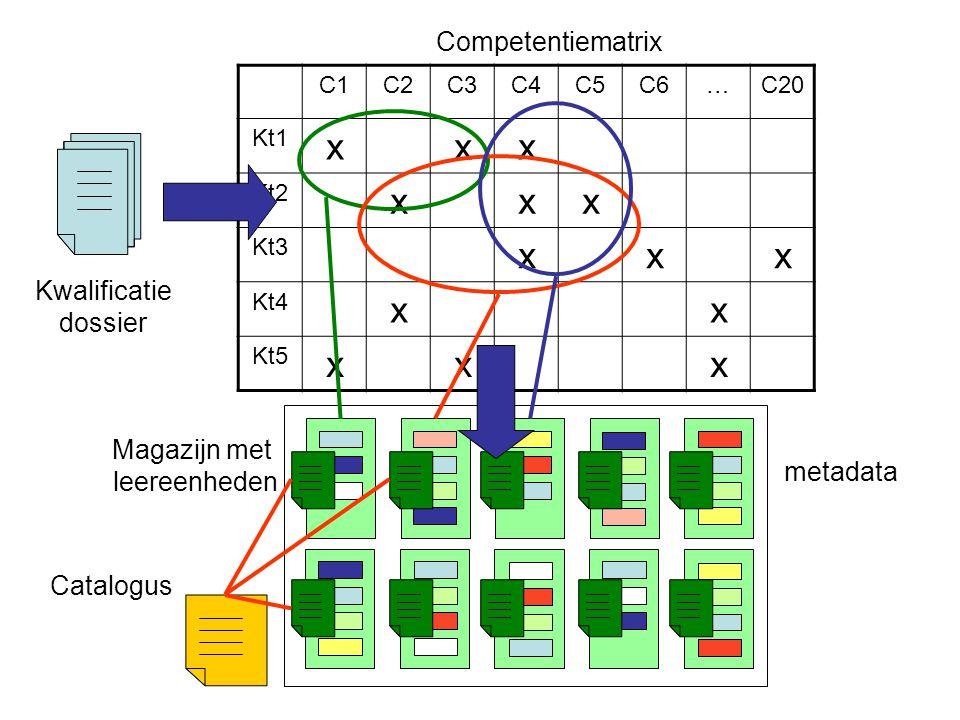 x Competentiematrix Kwalificatie dossier Magazijn met leereenheden