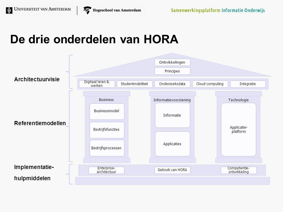 De drie onderdelen van HORA
