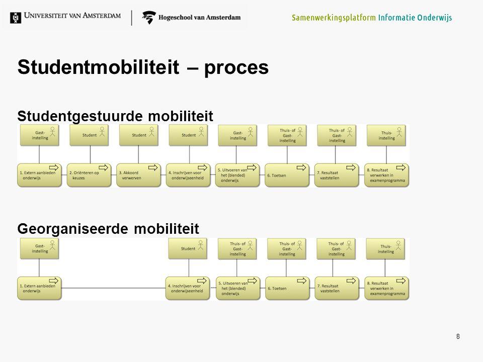 Studentmobiliteit – proces