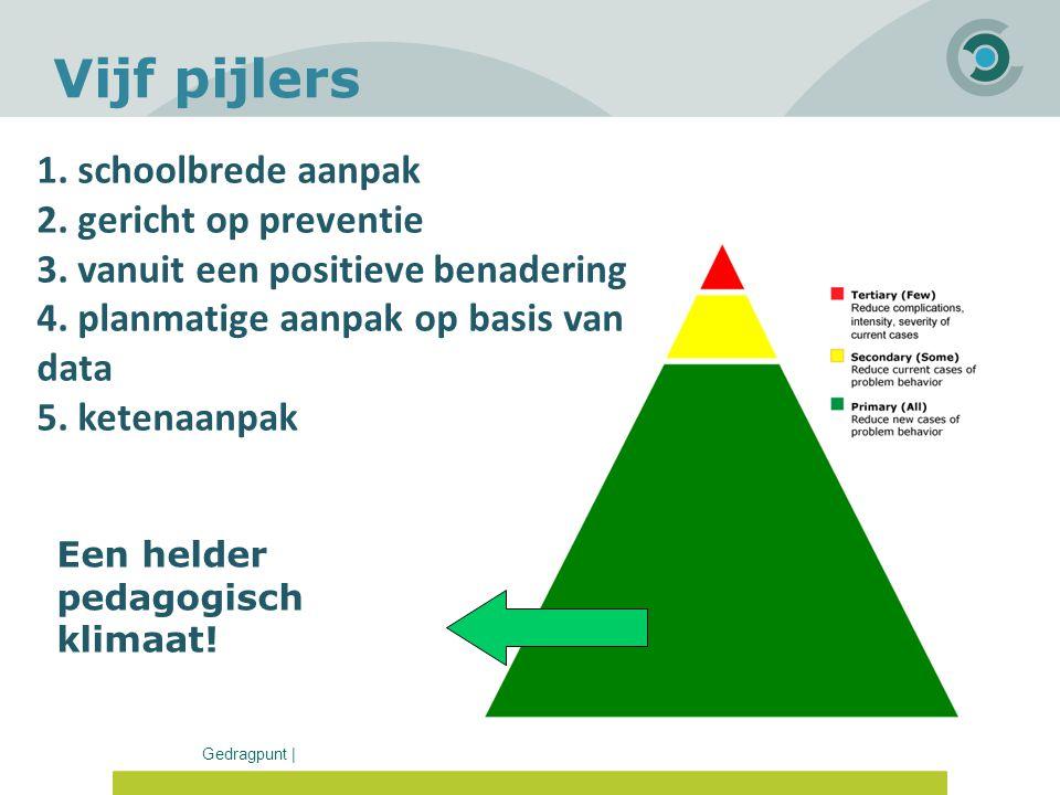 Vijf pijlers 1. schoolbrede aanpak 2. gericht op preventie