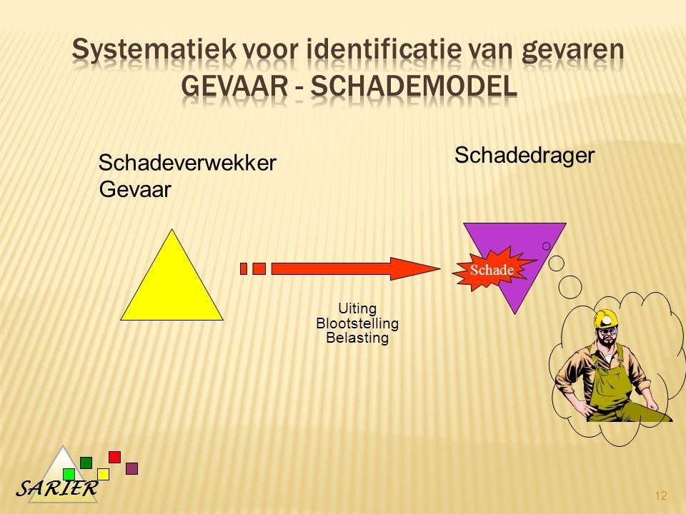 Systematiek voor identificatie van gevaren Gevaar - schademodel