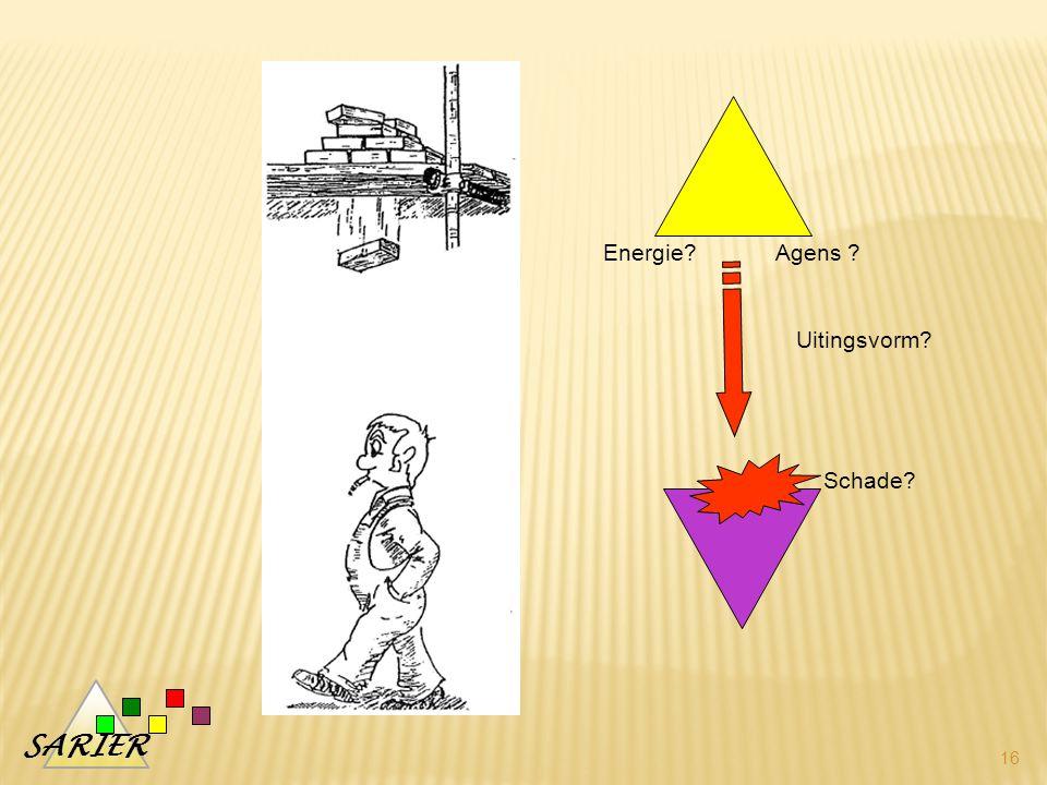 Energie Agens Uitingsvorm Schade