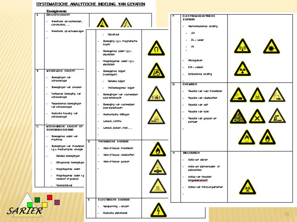 Systematiek – 8 of 9 gevaargroepen