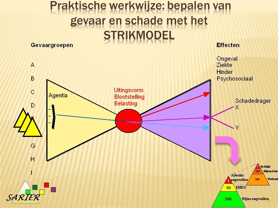 Praktische werkwijze: bepalen van gevaar en schade met het strikmodel