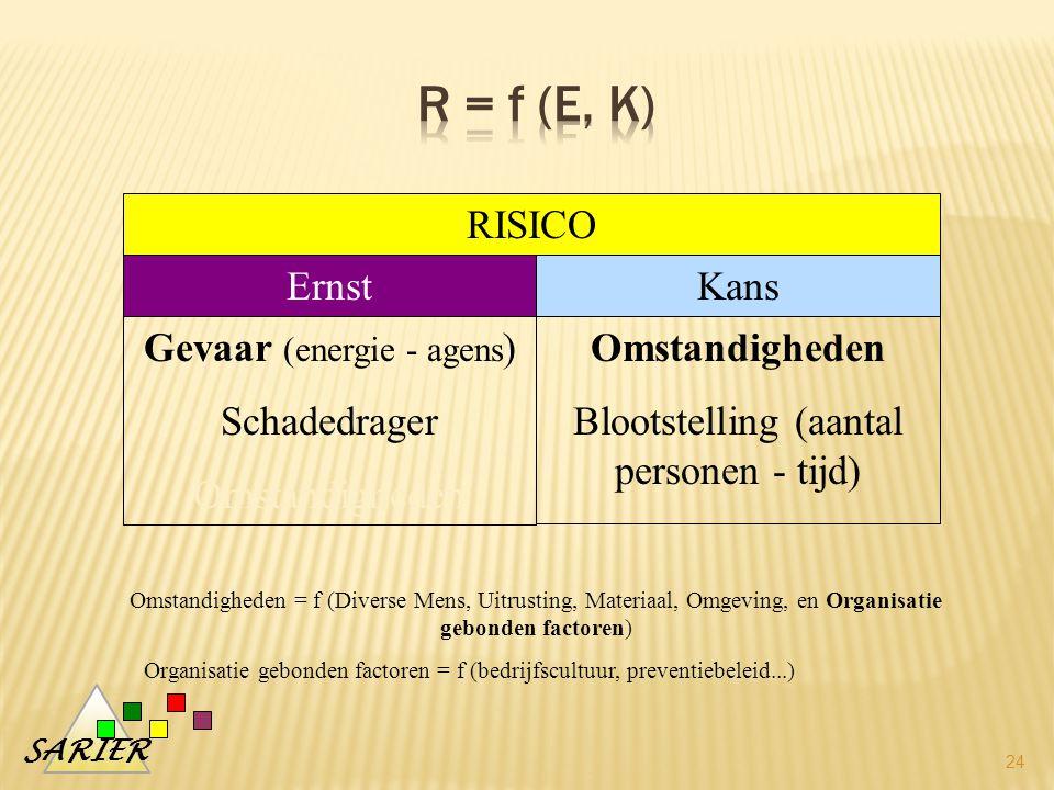 R = f (E, K) RISICO Ernst Kans Gevaar (energie - agens) Schadedrager