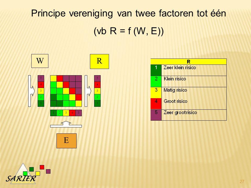 Principe vereniging van twee factoren tot één