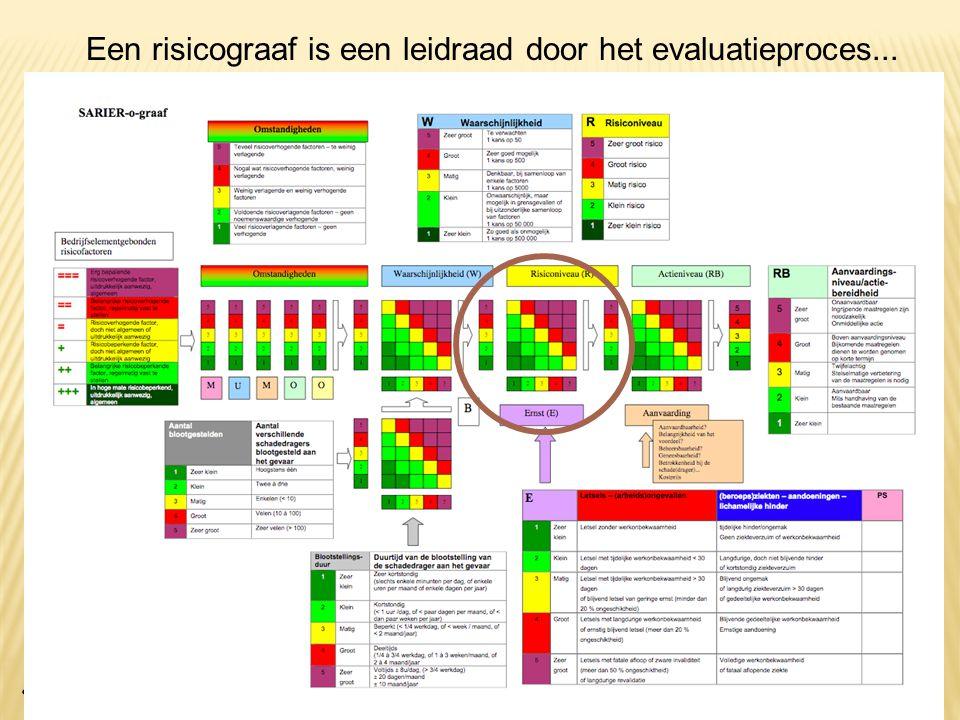 Een risicograaf is een leidraad door het evaluatieproces...