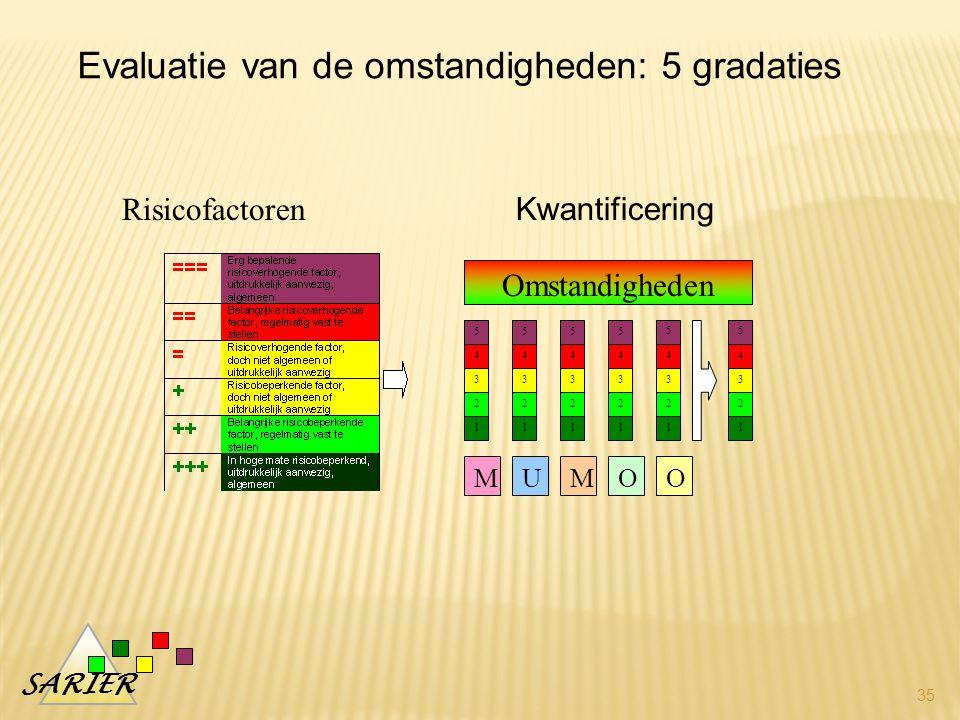 Evaluatie van de omstandigheden: 5 gradaties