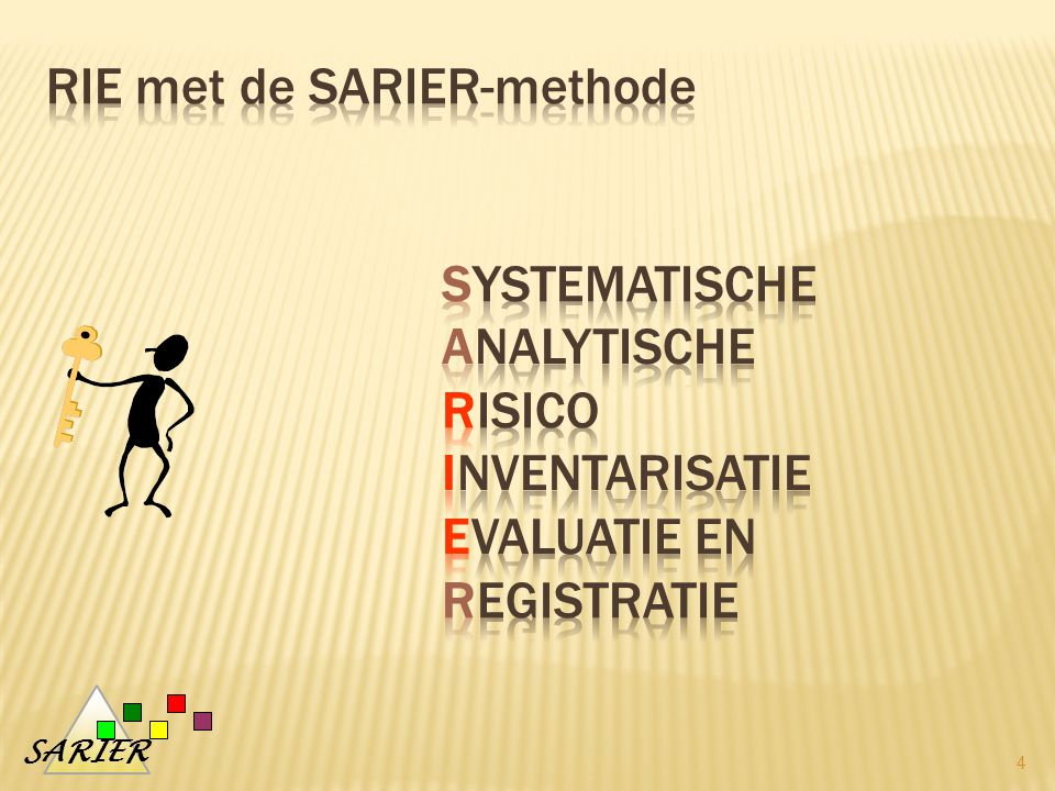 RIE met de SARIER-methode