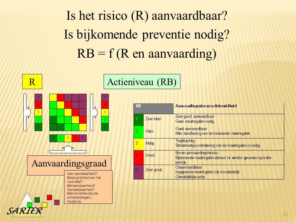 Is het risico (R) aanvaardbaar Is bijkomende preventie nodig