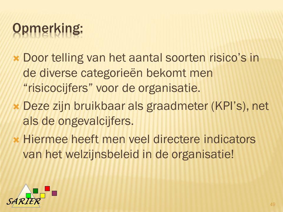 Opmerking: Door telling van het aantal soorten risico's in de diverse categorieën bekomt men risicocijfers voor de organisatie.