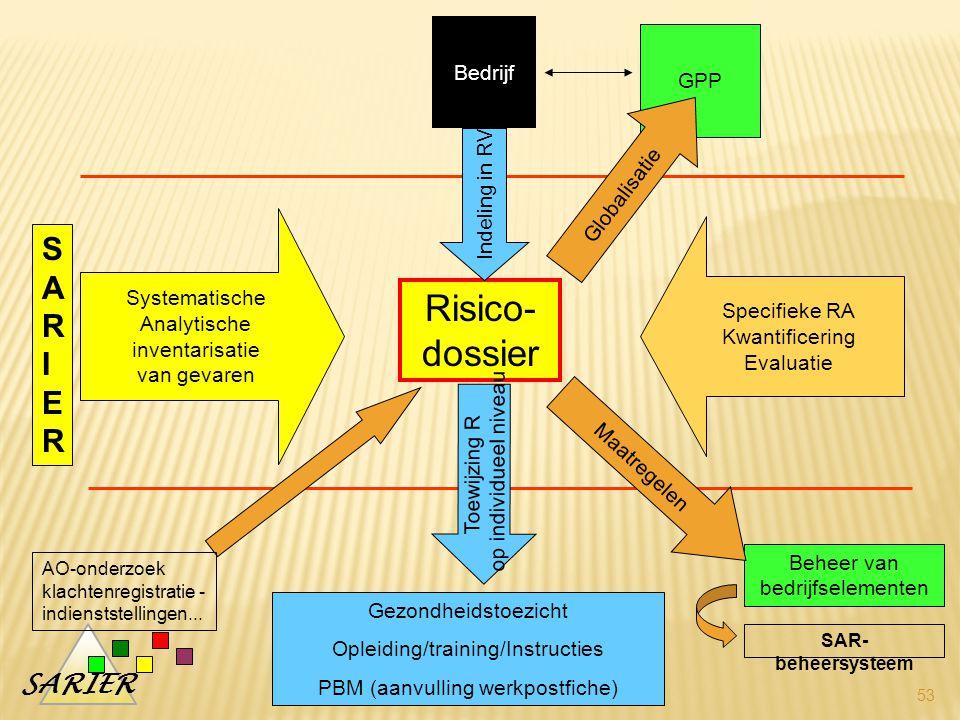 Risico-dossier SARIER Bedrijf GPP Globalisatie Indeling in RV