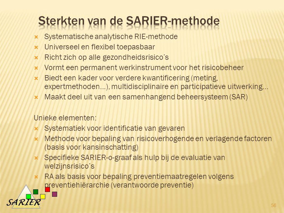 Sterkten van de SARIER-methode