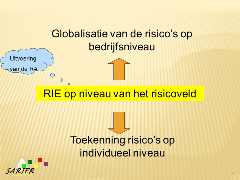 Globalisatie van de risico's op bedrijfsniveau