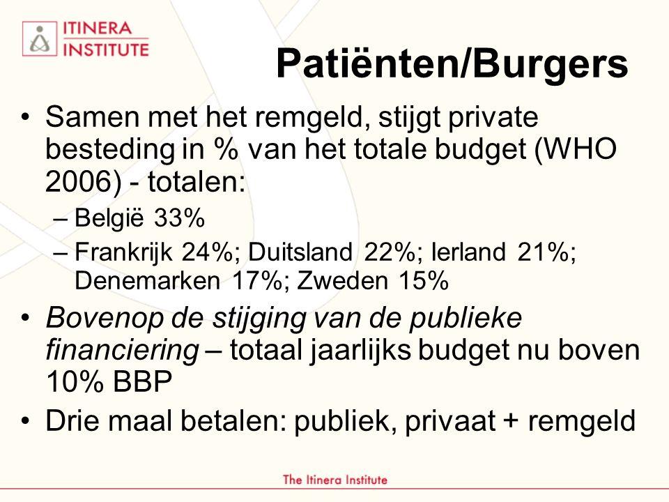 Patiënten/Burgers Samen met het remgeld, stijgt private besteding in % van het totale budget (WHO 2006) - totalen: