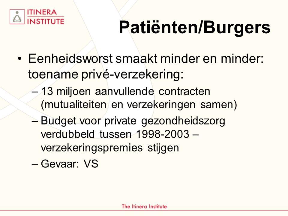 Patiënten/Burgers Eenheidsworst smaakt minder en minder: toename privé-verzekering: