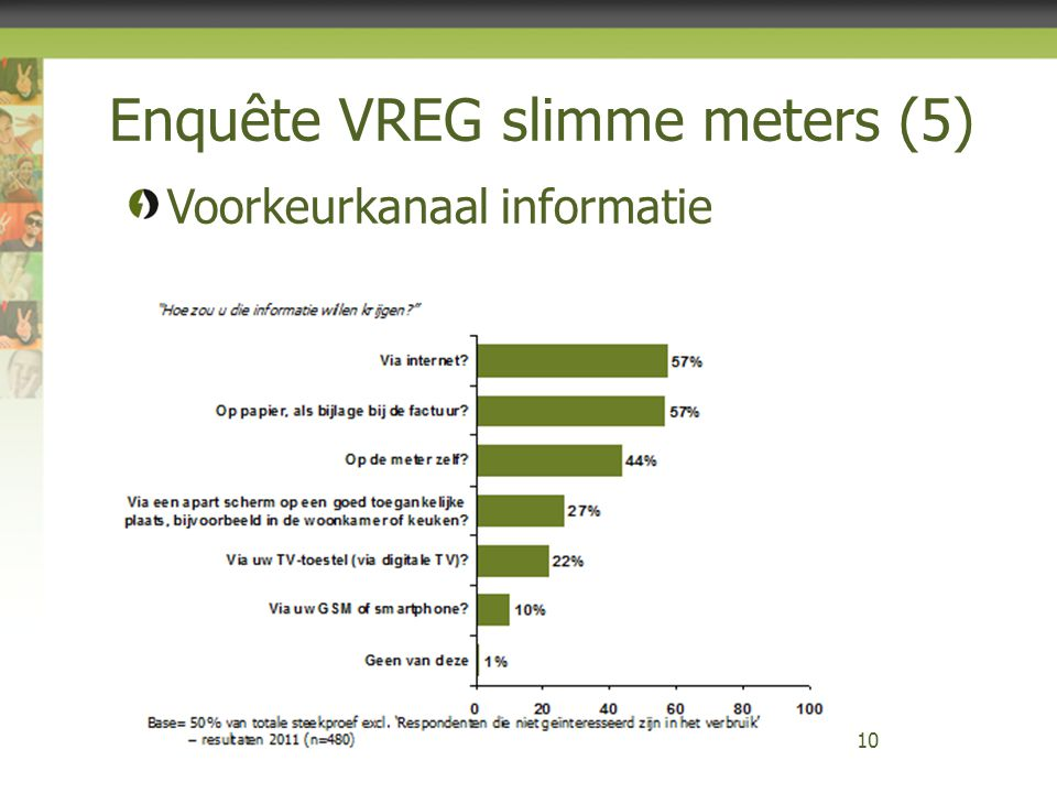 Enquête VREG slimme meters (5)