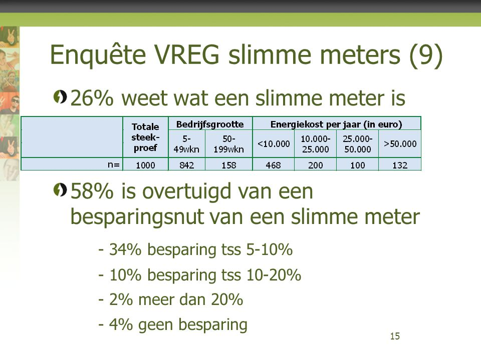 Enquête VREG slimme meters (9)