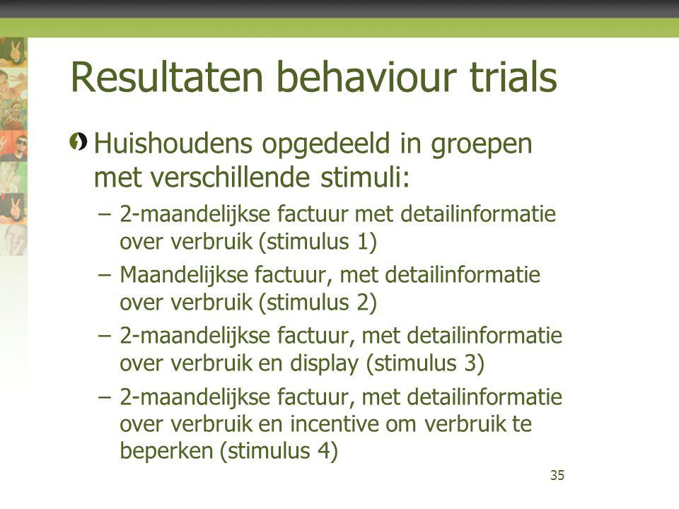 Resultaten behaviour trials