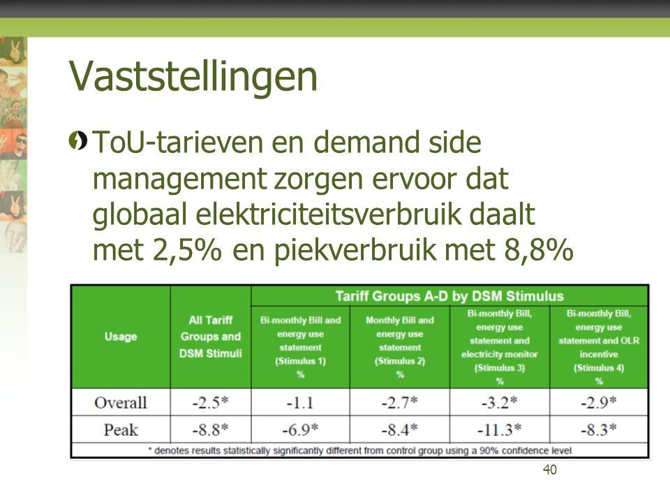 Vaststellingen ToU-tarieven en demand side management zorgen ervoor dat globaal elektriciteitsverbruik daalt met 2,5% en piekverbruik met 8,8%