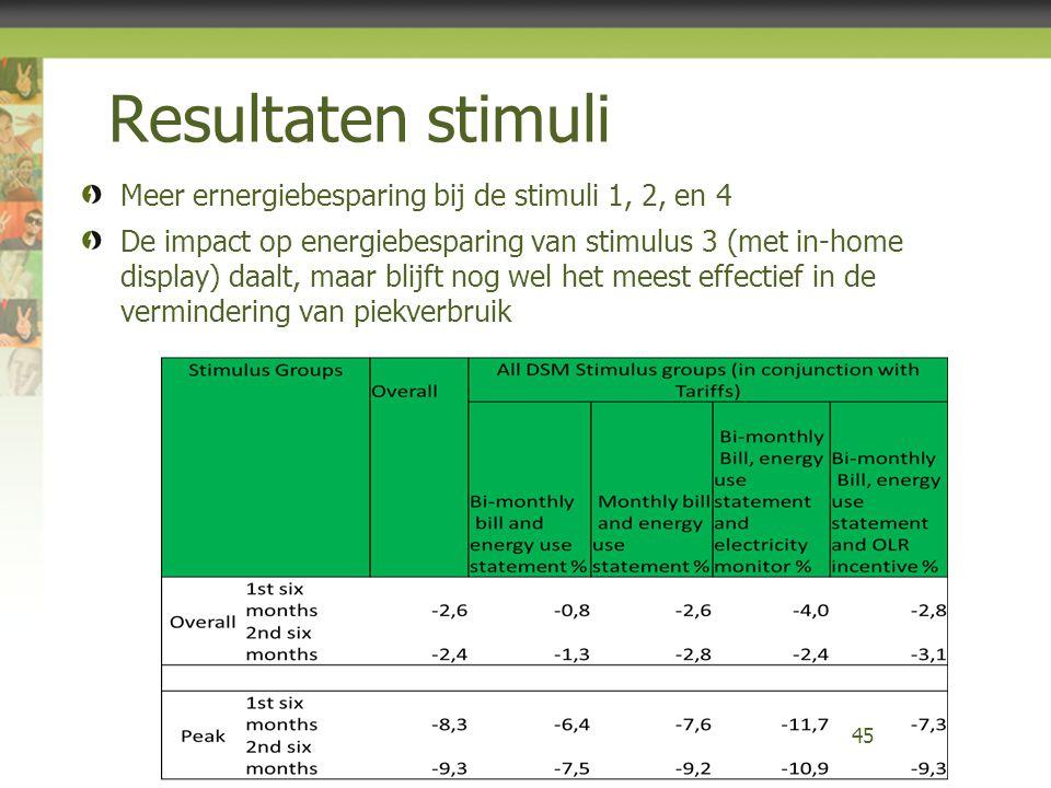 Resultaten stimuli Meer ernergiebesparing bij de stimuli 1, 2, en 4