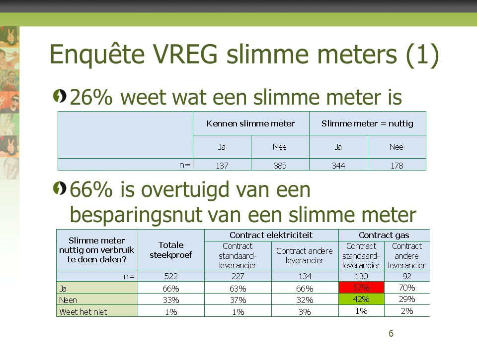 Enquête VREG slimme meters (1)
