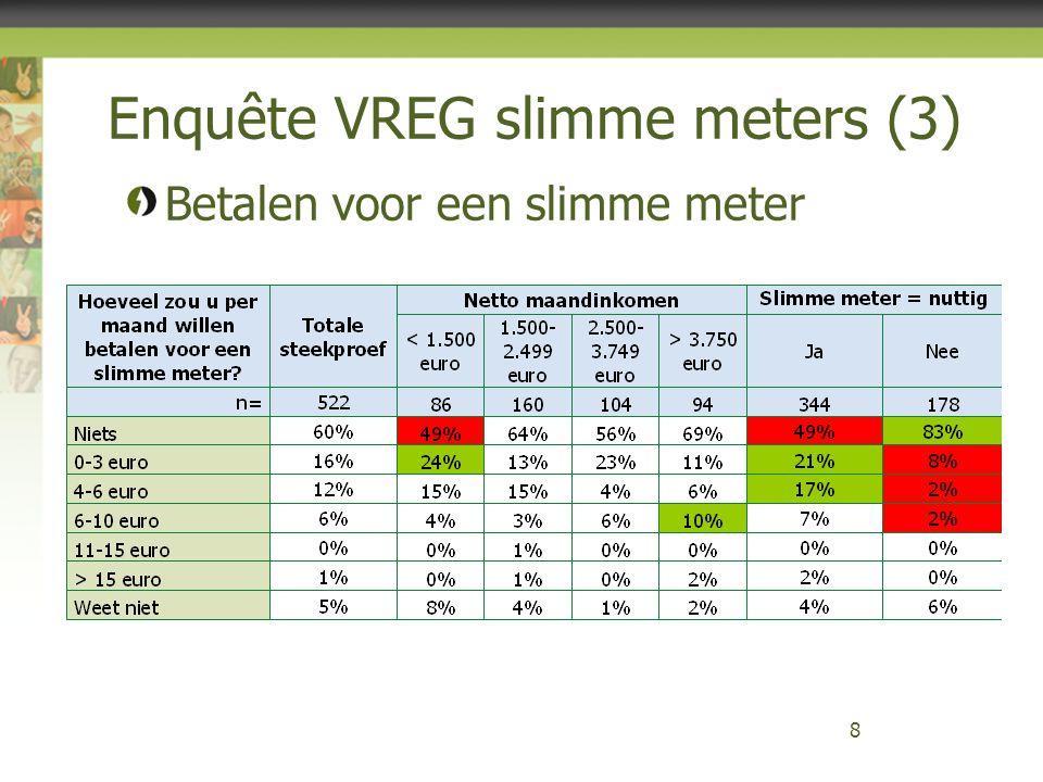 Enquête VREG slimme meters (3)