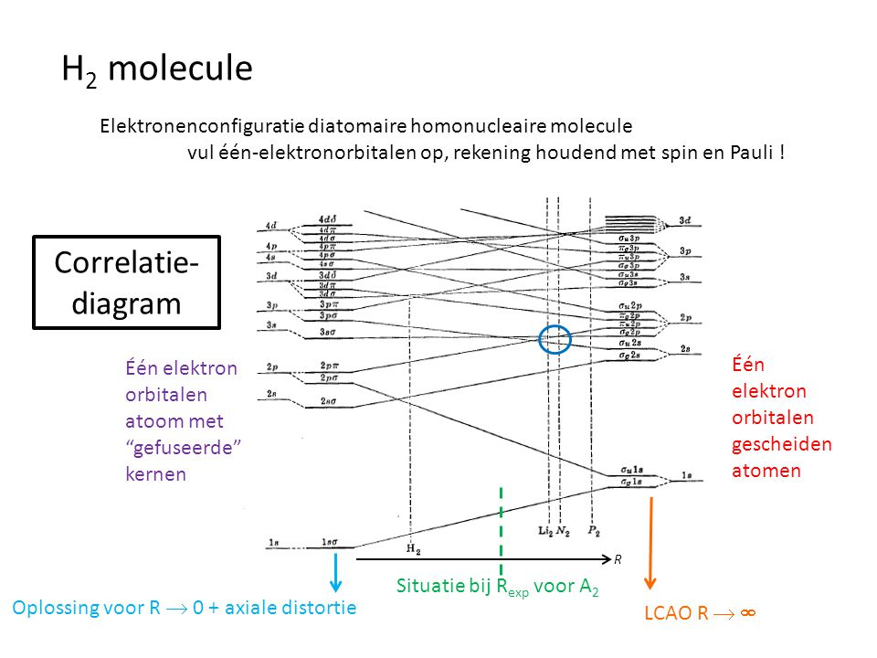 H2 molecule Correlatie-diagram