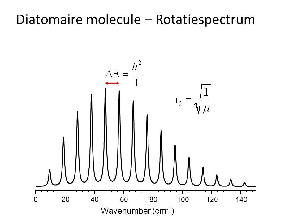 Diatomaire molecule – Rotatiespectrum