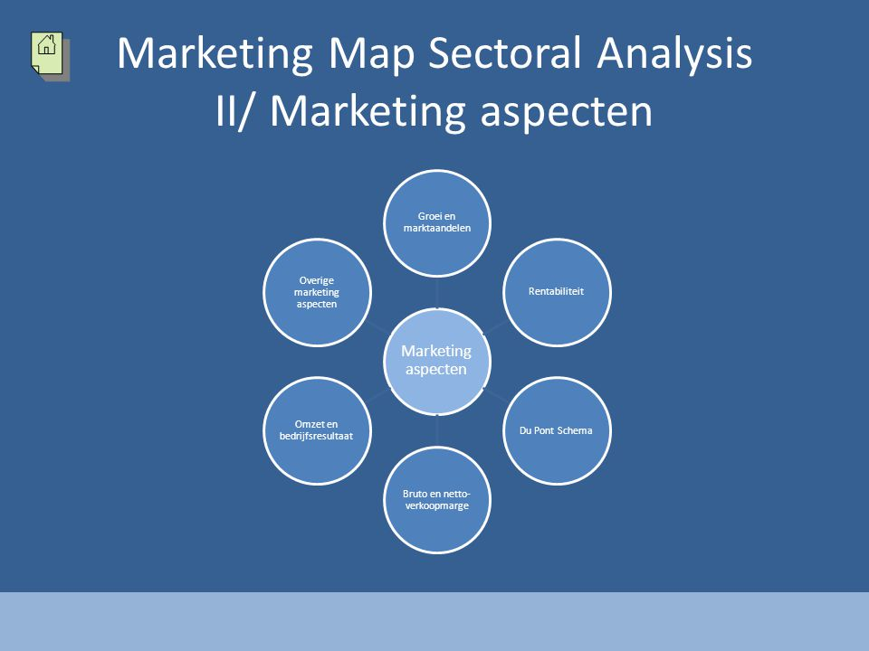 Marketing Map Sectoral Analysis II/ Marketing aspecten