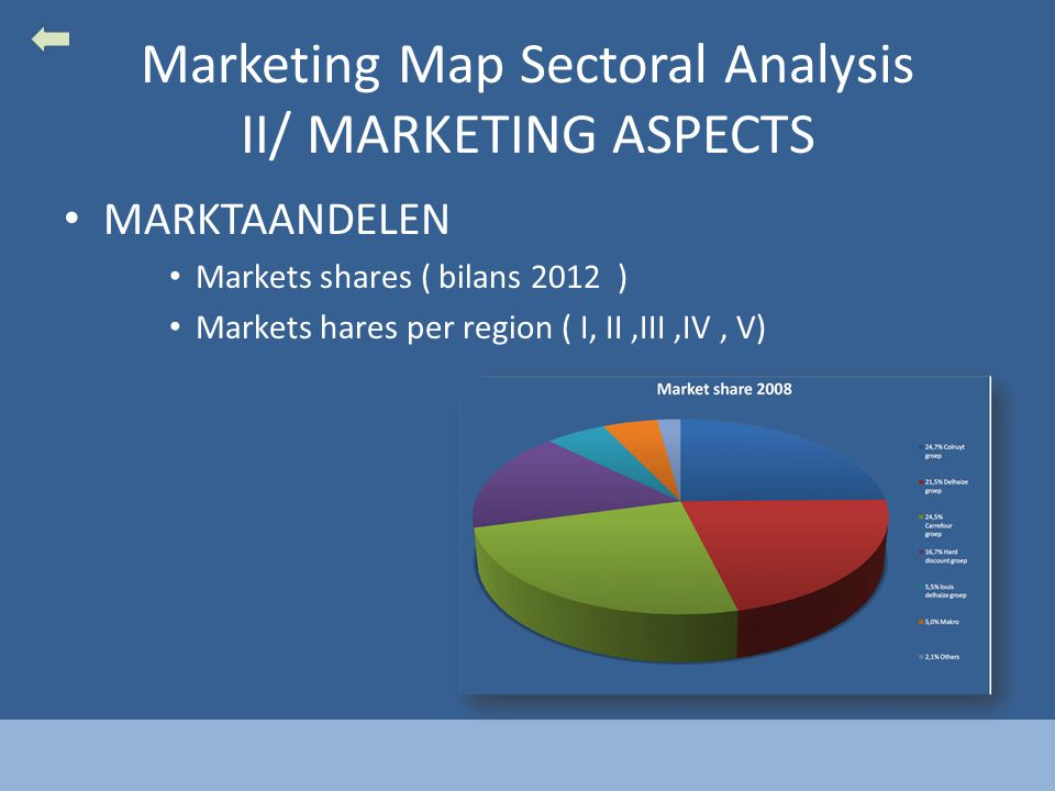 Marketing Map Sectoral Analysis II/ MARKETING ASPECTS