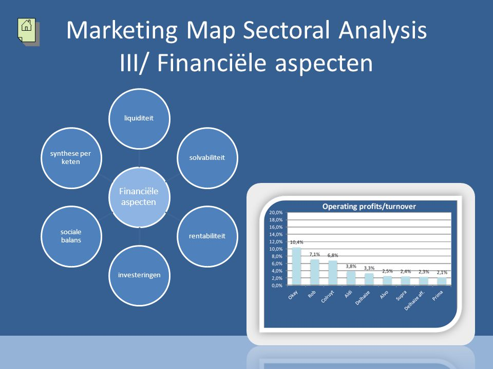 Marketing Map Sectoral Analysis III/ Financiële aspecten