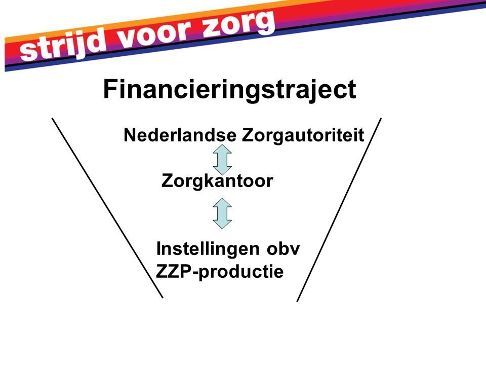 Financieringstraject