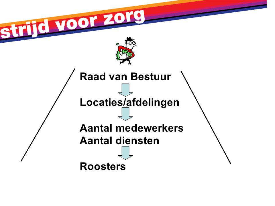 Raad van Bestuur Locaties/afdelingen Aantal medewerkers Aantal diensten Roosters