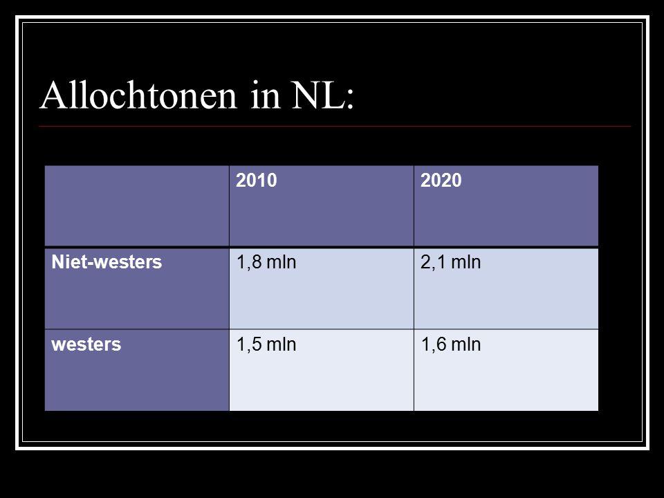 Allochtonen in NL: 2010 2020 Niet-westers 1,8 mln 2,1 mln westers