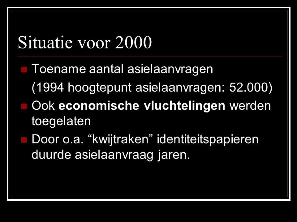 Situatie voor 2000 Toename aantal asielaanvragen