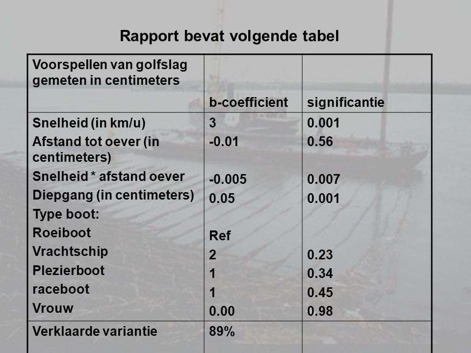 Rapport bevat volgende tabel