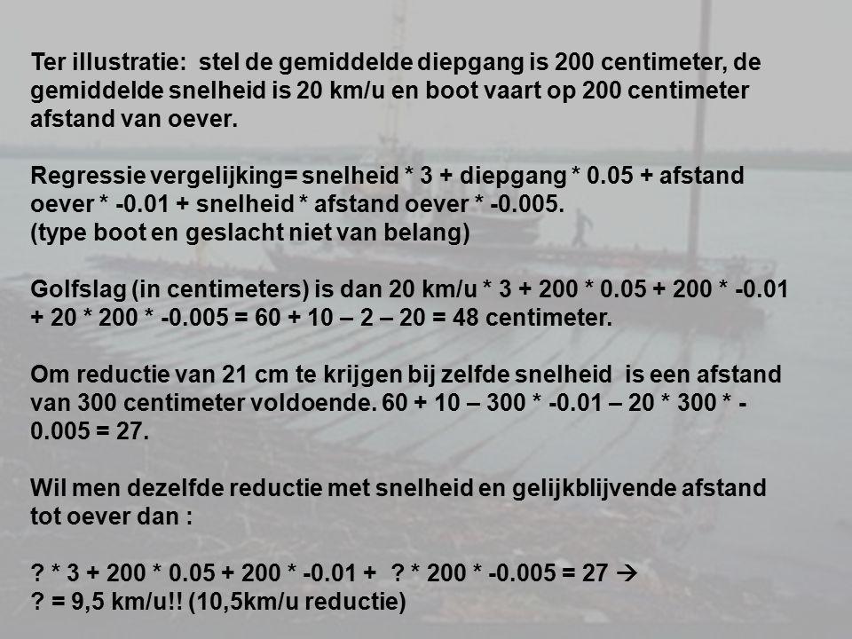 Ter illustratie: stel de gemiddelde diepgang is 200 centimeter, de gemiddelde snelheid is 20 km/u en boot vaart op 200 centimeter afstand van oever.