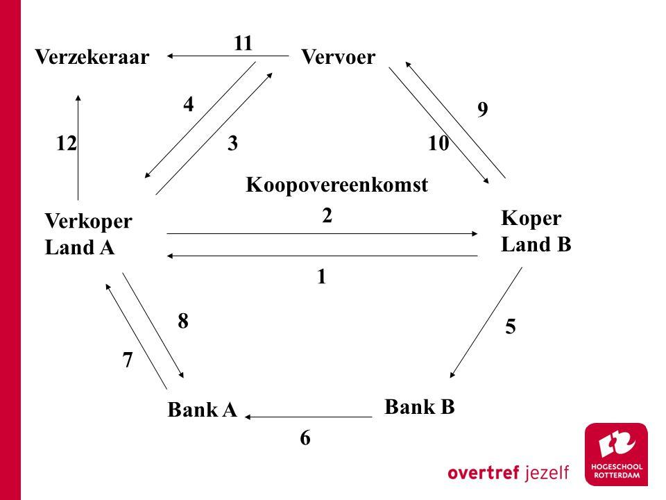 11 Verzekeraar. Vervoer. 4. 9. 12. 3. 10. Koopovereenkomst. 2. Verkoper. Land A. Koper. Land B.