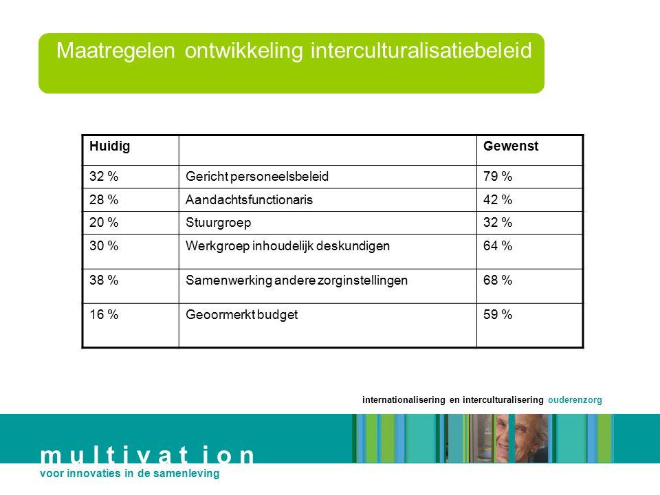 Maatregelen ontwikkeling interculturalisatiebeleid