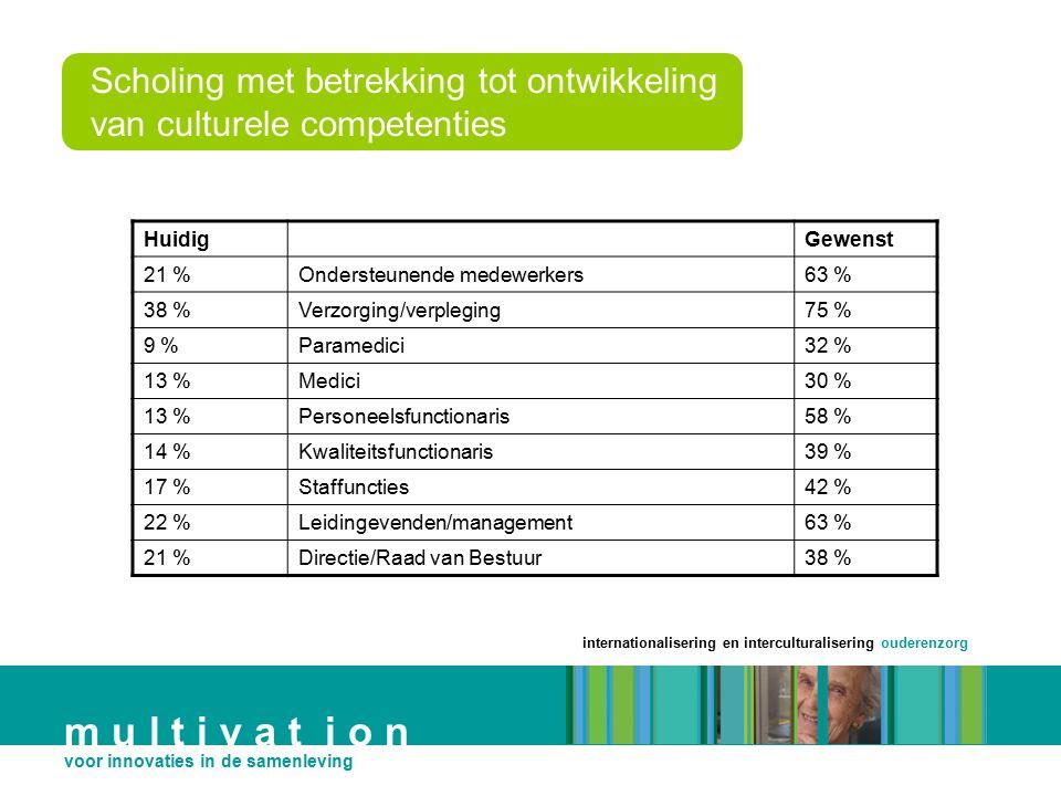 Scholing met betrekking tot ontwikkeling van culturele competenties