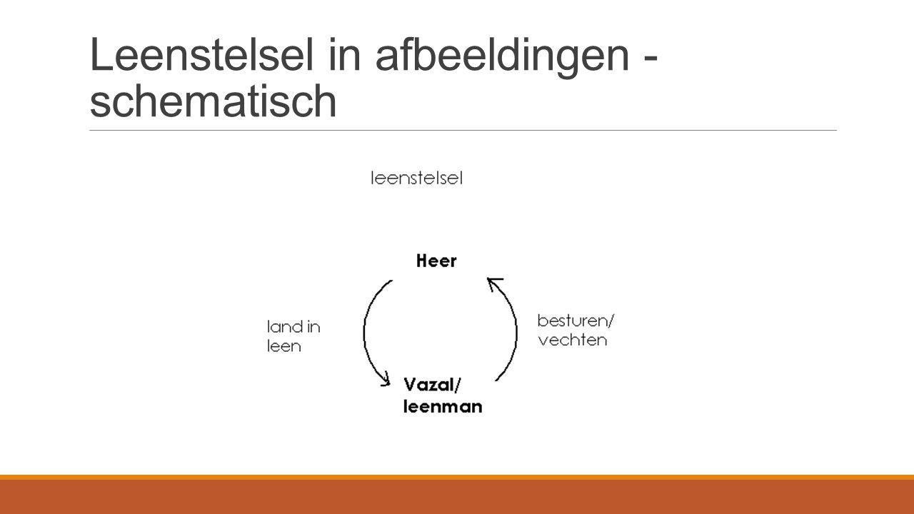 Leenstelsel in afbeeldingen - schematisch