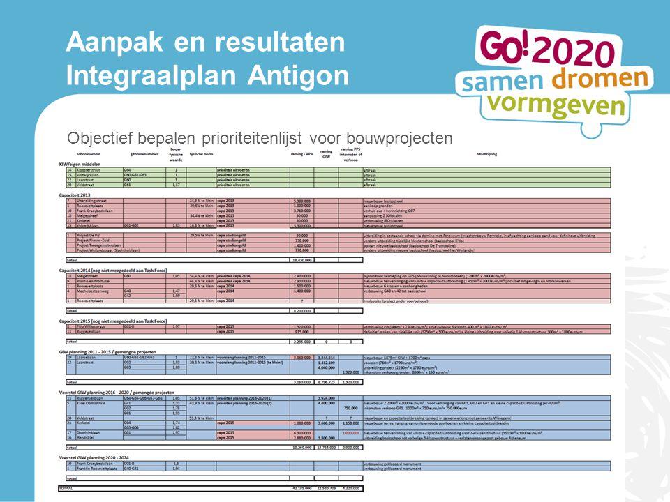 Aanpak en resultaten Integraalplan Antigon