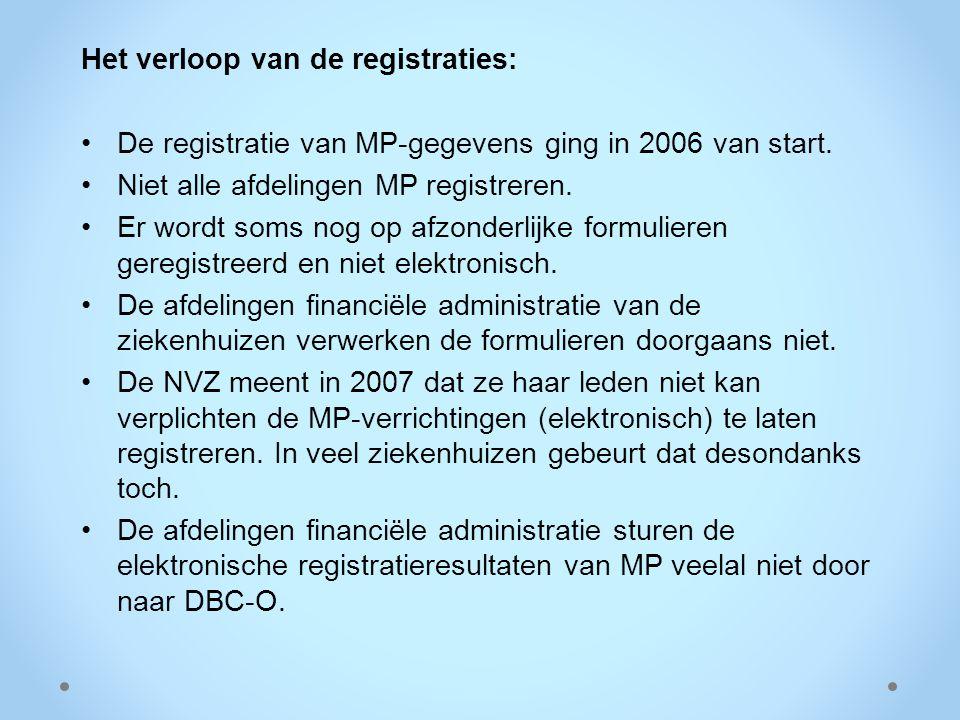 Het verloop van de registraties: